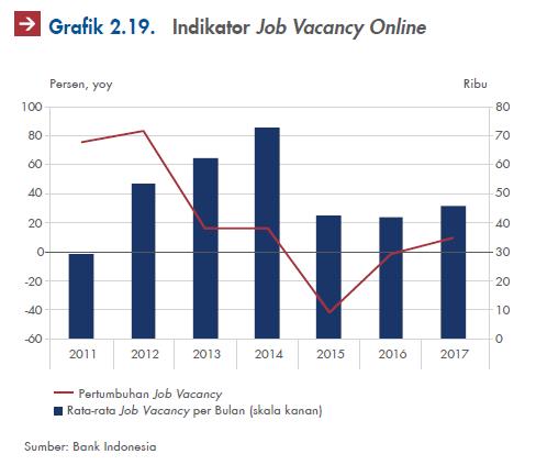 indicator job vacancy online