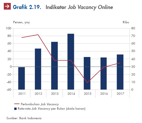 indicator job vacancy online