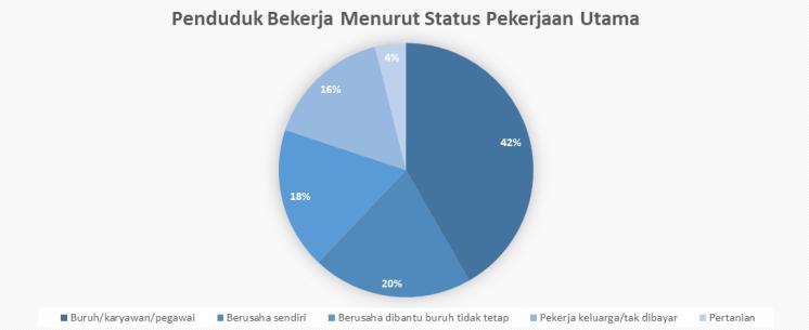 penduduk bekerja menurut status pekerjaan utama