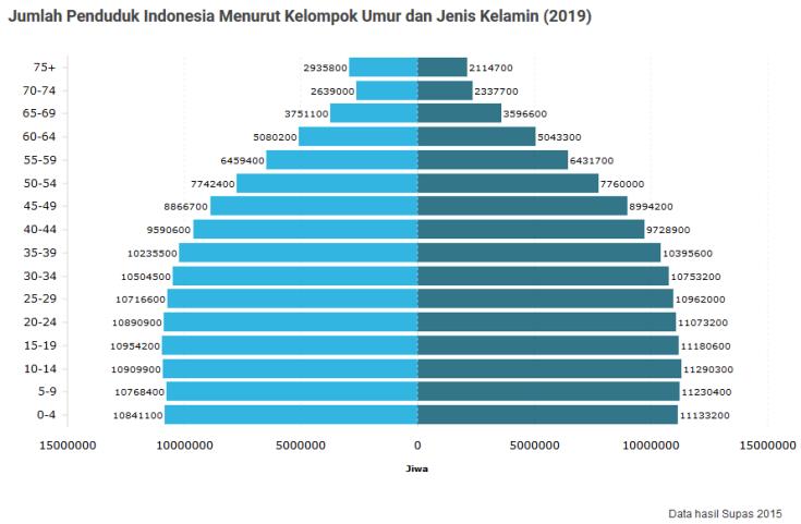 screenshot_2019-01-21 jumlah penduduk indonesia 2019 mencapai 267 juta jiwa databoks